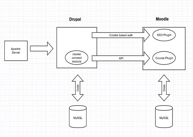 Moodle – Drupal Integration example